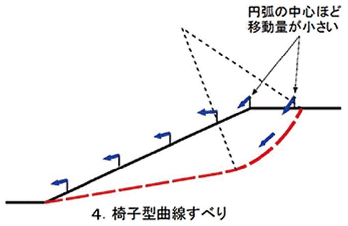 地表の移動形態からすべり面を推定するシステムの開発